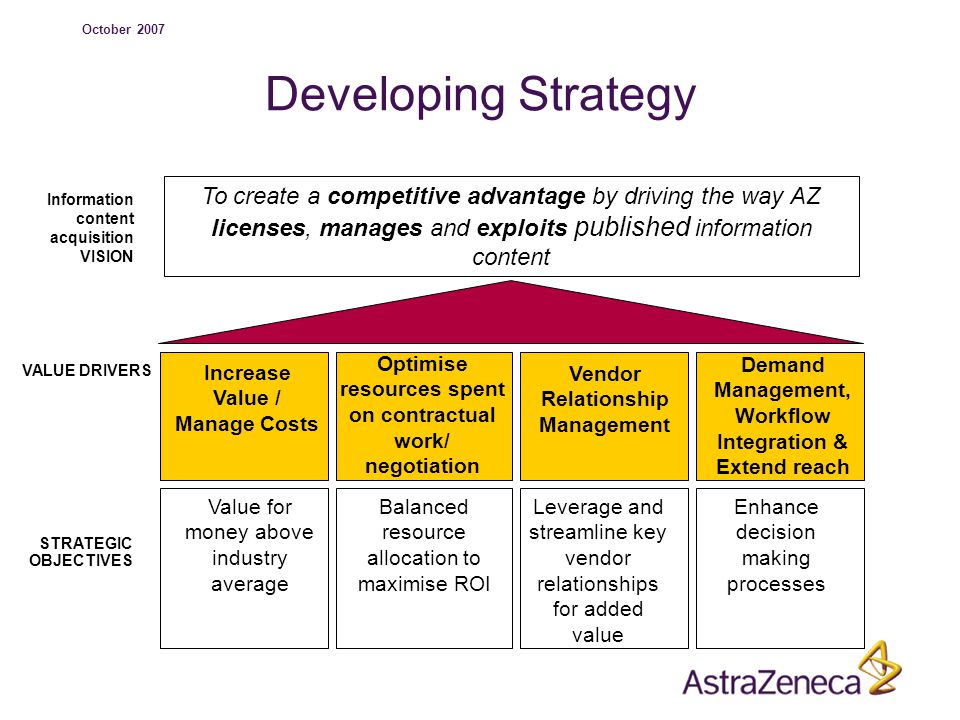 October 2007 Developing Strategy Information content acquisition VISION VALUE DRIVERS STRATEGIC OBJECTIVES Increase Value / Manage Costs To create a competitive advantage by driving the way AZ licenses, manages and exploits published information content Optimise resources spent on contractual work/ negotiation Vendor Relationship Management Demand Management, Workflow Integration & Extend reach Value for money above industry average Balanced resource allocation to maximise ROI Leverage and streamline key vendor relationships for added value Enhance decision making processes