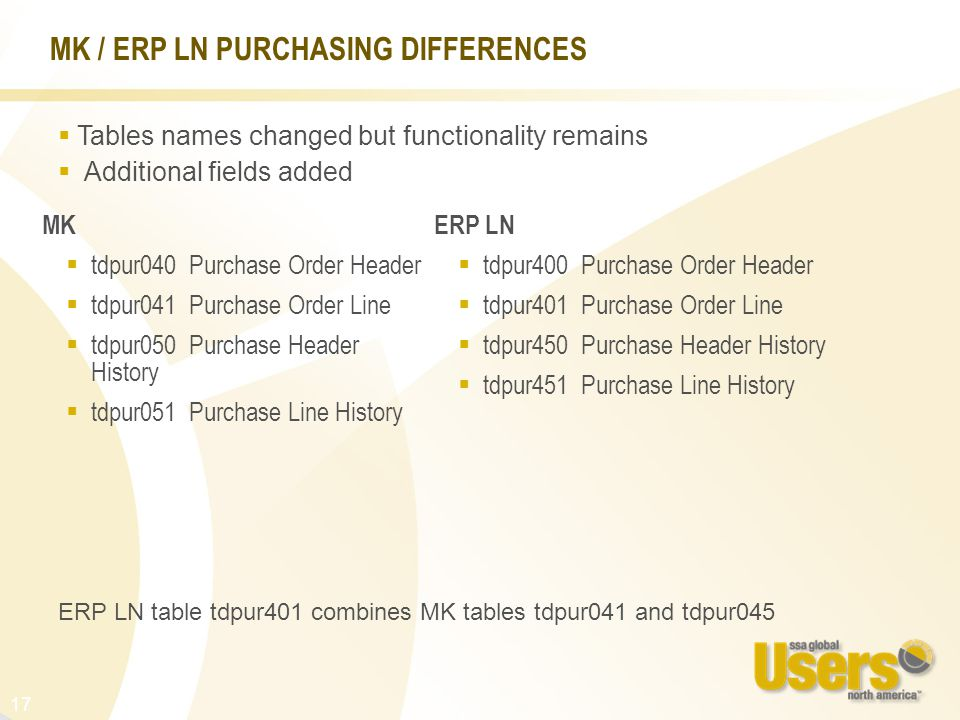 17 MK / ERP LN PURCHASING DIFFERENCES MK  tdpur040 Purchase Order Header  tdpur041 Purchase Order Line  tdpur050 Purchase Header History  tdpur051 Purchase Line History ERP LN  tdpur400 Purchase Order Header  tdpur401 Purchase Order Line  tdpur450 Purchase Header History  tdpur451 Purchase Line History  Tables names changed but functionality remains  Additional fields added ERP LN table tdpur401 combines MK tables tdpur041 and tdpur045