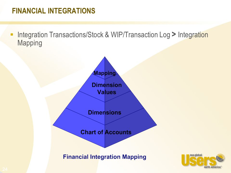 24 FINANCIAL INTEGRATIONS  Integration Transactions/Stock & WIP/Transaction Log > Integration Mapping