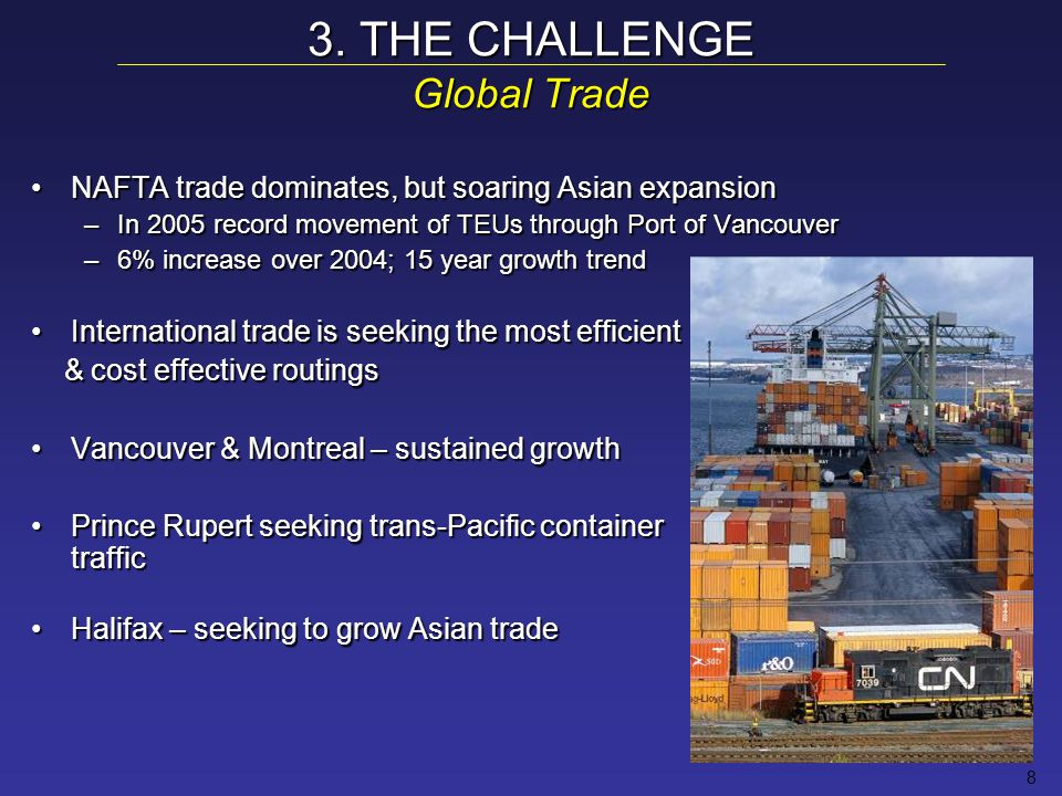 8 3. THE CHALLENGE Global Trade NAFTA trade dominates, but soaring Asian expansionNAFTA trade dominates, but soaring Asian expansion –In 2005 record m