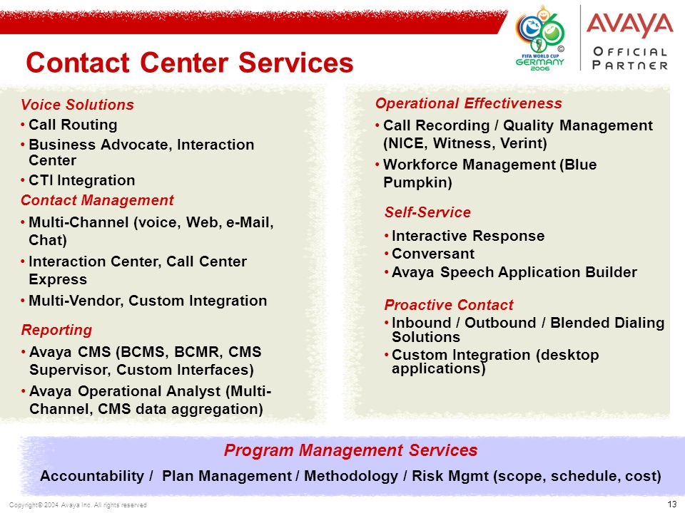 13 Copyright© 2004 Avaya Inc. All rights reserved Self-Service Interactive Response Conversant Avaya Speech Application Builder Proactive Contact Inbo