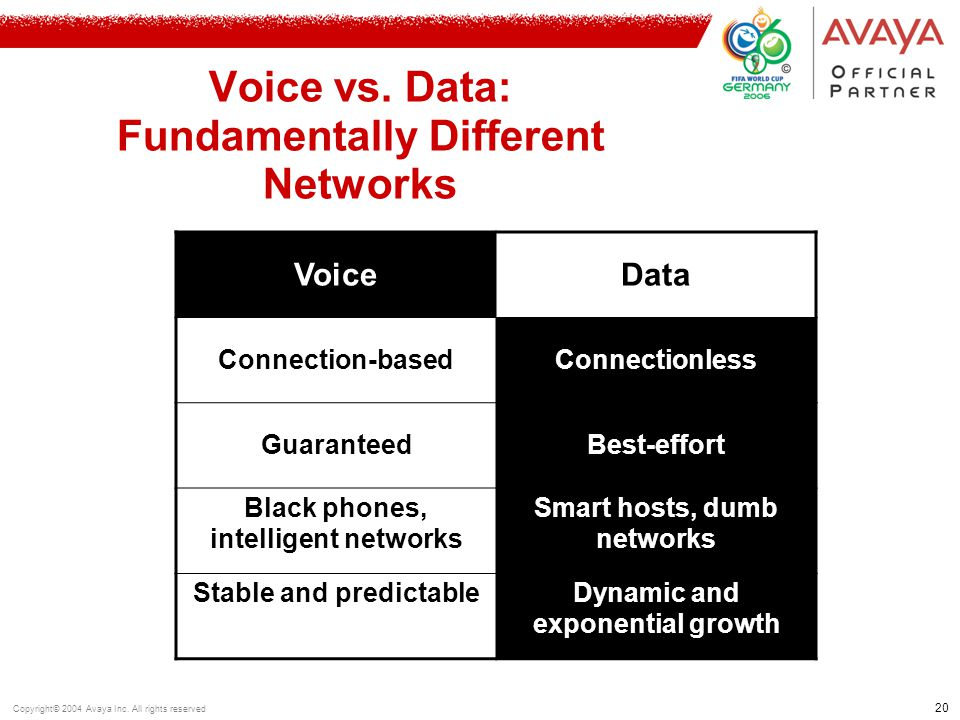 20 Copyright© 2004 Avaya Inc. All rights reserved Voice vs. Data: Fundamentally Different Networks VoiceData Connection-basedConnectionless Guaranteed