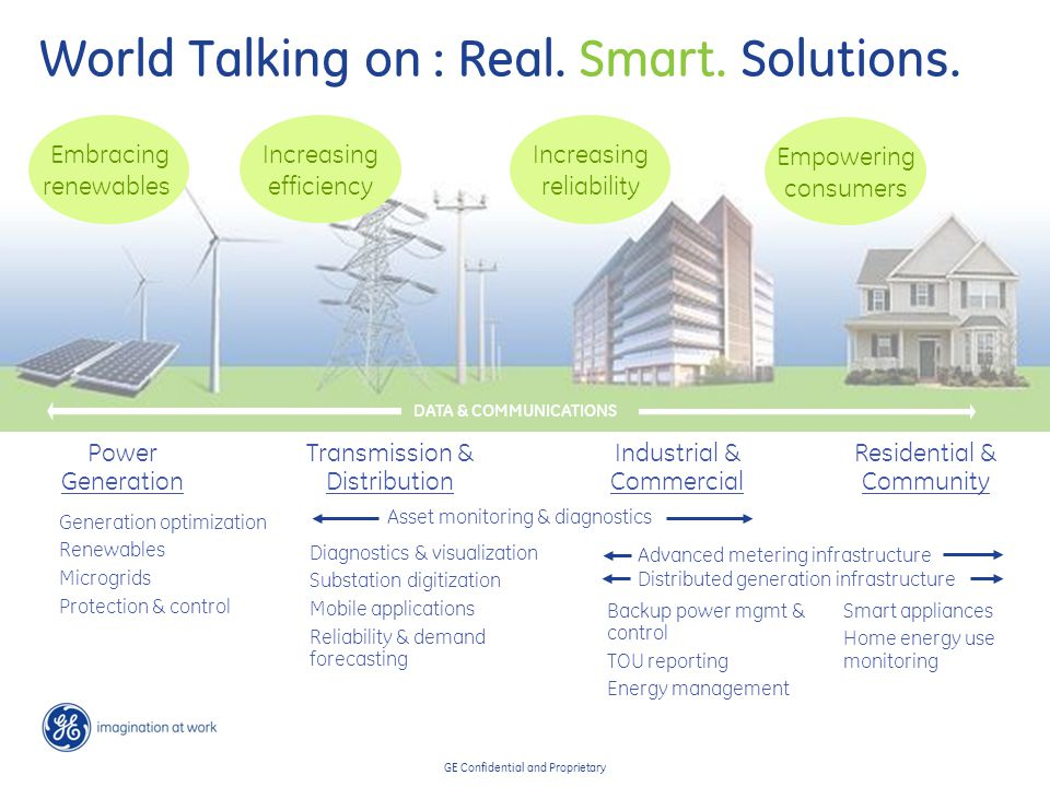 GE Confidential and Proprietary Information infrastructure The integration of two infrastructures … securely … Network infrastructure Need: for a smarter grid + Embracing renewables Empowering consumers Increasing productivity Reducing CO 2 emissions Increasing efficiency