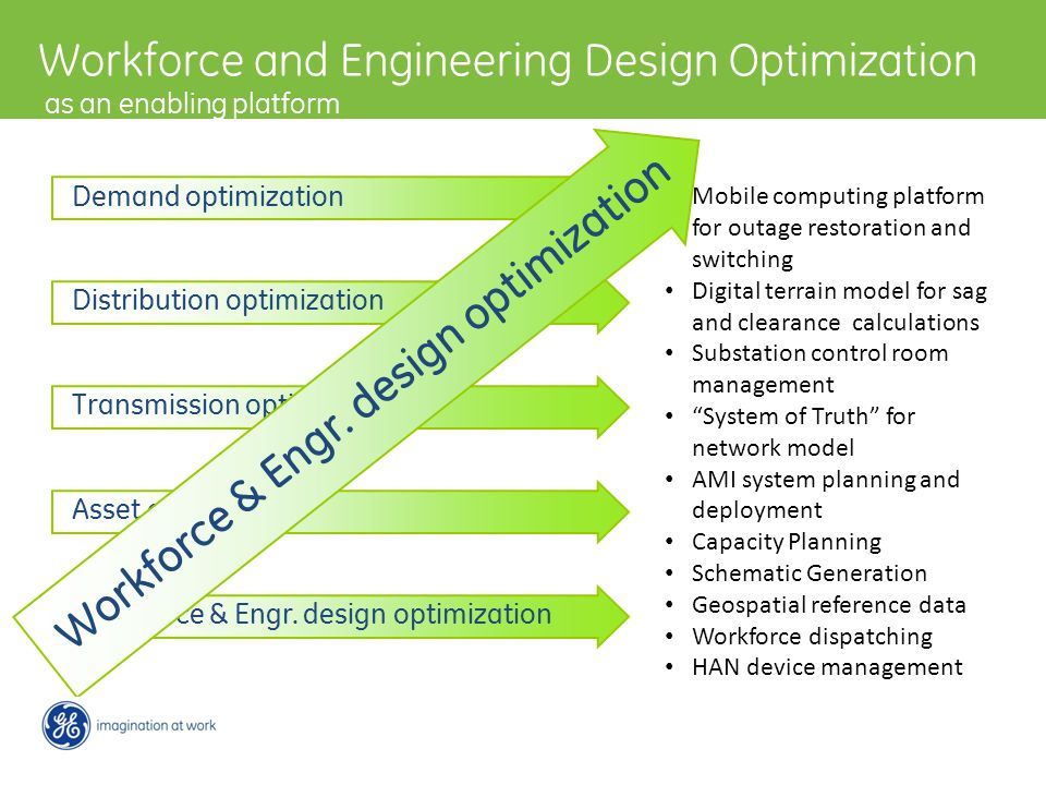 Workforce and Engineering Design Optimization as an enabling platform Transmission optimization Distribution optimization Demand optimization Asset optimization Workforce & Engr.