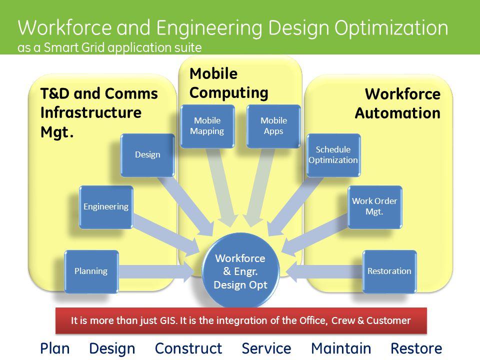 ERPWork MgtCISMDMEnterprise IT WEDO and the Utility IT Ecosystem PlanDesignConstructServiceMaintainRestore Workforce & Engineering Design Opt