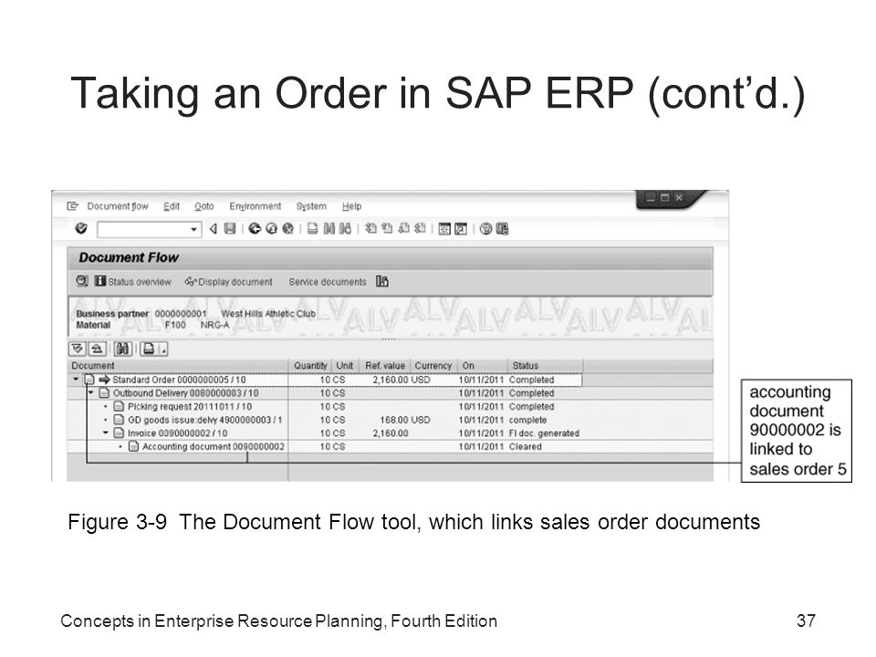 Concepts in Enterprise Resource Planning, Fourth Edition37 Taking an Order in SAP ERP (cont'd.) Figure 3-9 The Document Flow tool, which links sales o