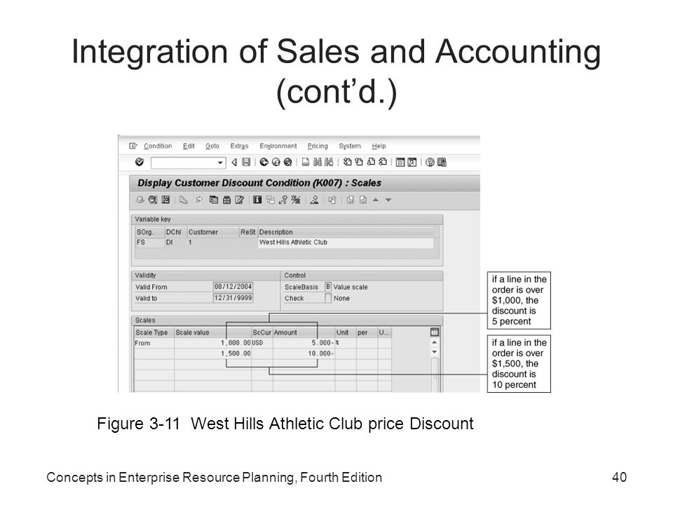 Concepts in Enterprise Resource Planning, Fourth Edition40 Integration of Sales and Accounting (cont'd.) Figure 3-11 West Hills Athletic Club price Di