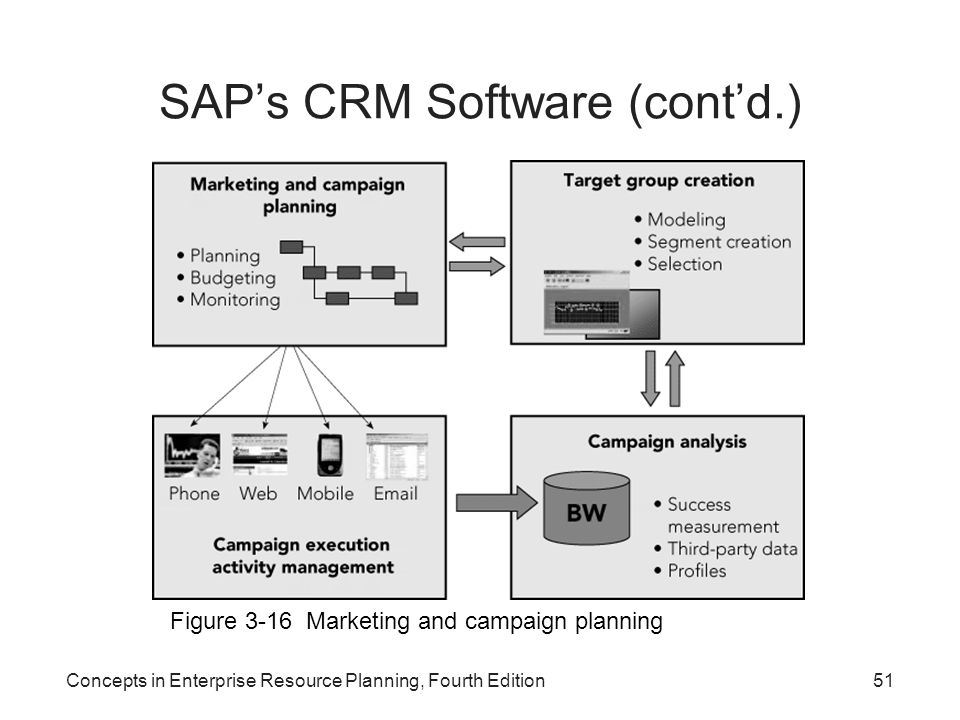 Concepts in Enterprise Resource Planning, Fourth Edition51 SAP's CRM Software (cont'd.) Figure 3-16 Marketing and campaign planning