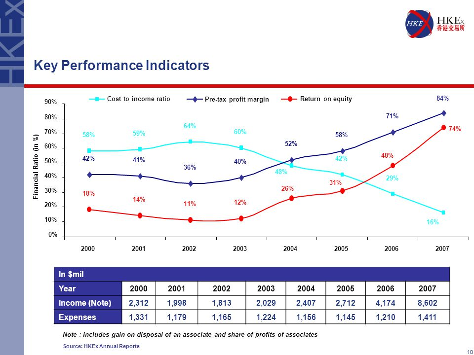 10 Key Performance Indicators 10 Source: HKEx Annual Reports In $mil Year20002001200220032004200520062007 Income (Note)2,3121,9981,8132,0292,4072,7124