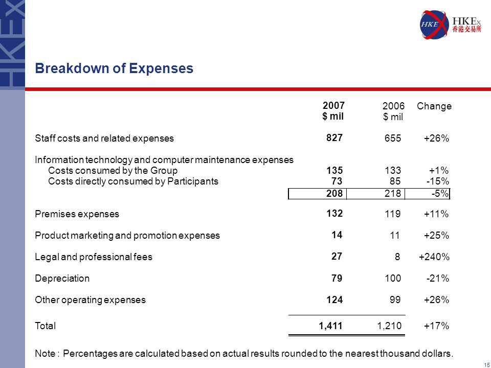 15 Breakdown of Expenses 2007 2006Change $ mil Staff costs and related expenses 827 655+26% Information technology and computer maintenance expenses Costs consumed by the Group 135 133+1% Costs directly consumed by Participants 73 85-15% 208 218-5% Premises expenses 132 119+11% Product marketing and promotion expenses 14 11+25% Legal and professional fees 27 8+240% Depreciation 79 100-21% Other operating expenses 124 99+26% Total 1,411 1,210+17% Note : Percentages are calculated based on actual results rounded to the nearest thousand dollars.