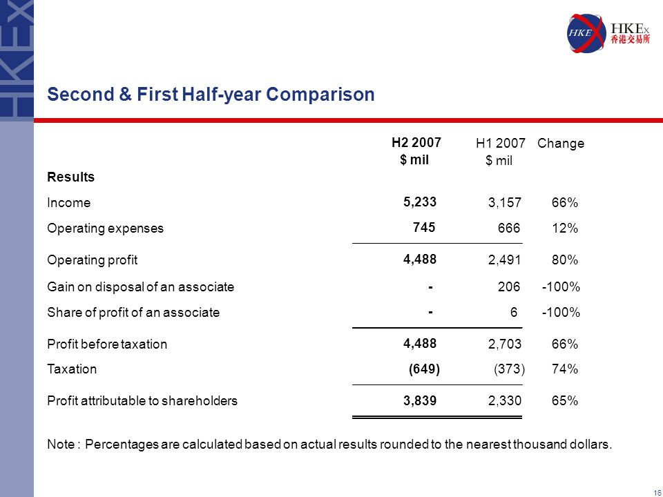16 Second & First Half-year Comparison H2 2007 H1 2007Change $ mil Results Income 5,233 3,157 66% Operating expenses 745 666 12% Operating profit 4,48