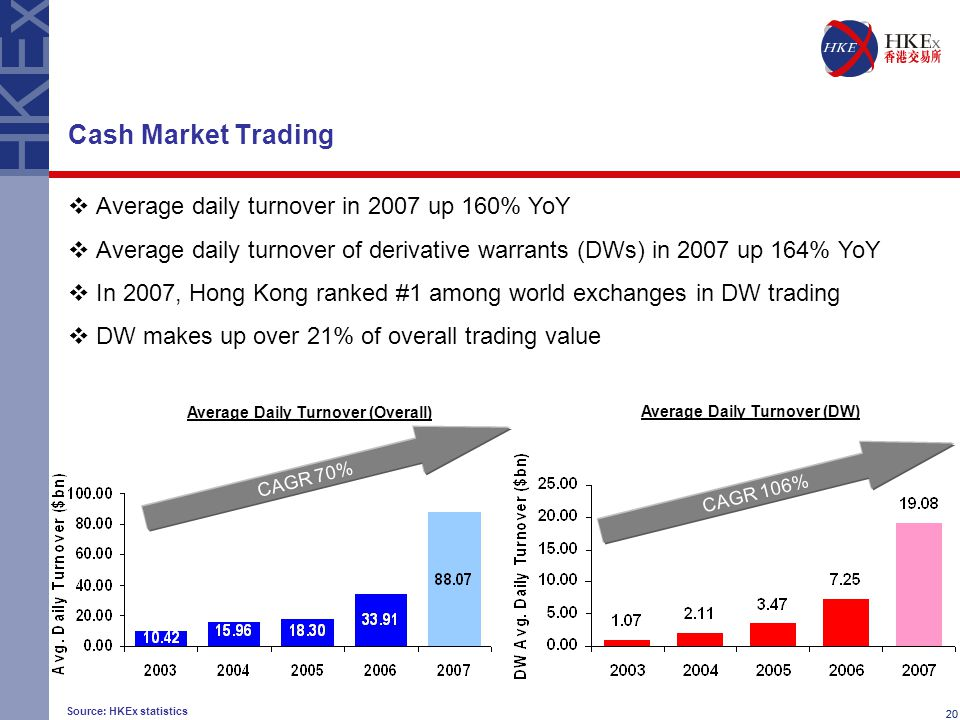 20 Cash Market Trading  Average daily turnover in 2007 up 160% YoY  Average daily turnover of derivative warrants (DWs) in 2007 up 164% YoY  In 2007, Hong Kong ranked #1 among world exchanges in DW trading  DW makes up over 21% of overall trading value Source: HKEx statistics CAGR 70% Average Daily Turnover (Overall) Average Daily Turnover (DW) CAGR 106%