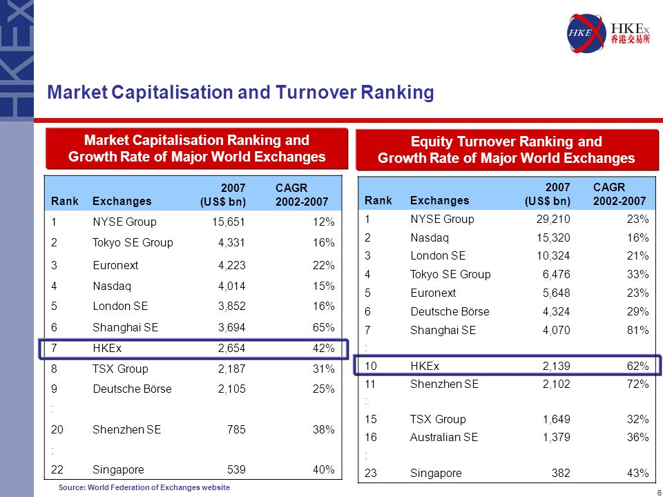 66 Market Capitalisation and Turnover Ranking Equity Turnover Ranking and Growth Rate of Major World Exchanges Source: World Federation of Exchanges website RankExchanges 2007 (US$ bn) CAGR 2002-2007 1NYSE Group29,21023% 2Nasdaq15,32016% 3London SE10,32421% 4Tokyo SE Group6,47633% 5Euronext5,64823% 6Deutsche Börse4,32429% 7Shanghai SE4,07081% : 10HKEx2,13962% 11Shenzhen SE2,10272% : 15TSX Group1,64932% 16Australian SE1,37936% : 23Singapore38243% Market Capitalisation Ranking and Growth Rate of Major World Exchanges RankExchanges 2007 (US$ bn) CAGR 2002-2007 1NYSE Group15,65112% 2Tokyo SE Group4,33116% 3Euronext4,22322% 4Nasdaq4,01415% 5London SE3,85216% 6Shanghai SE3,69465% 7HKEx2,65442% 8TSX Group2,18731% 9Deutsche Börse2,10525% : 20Shenzhen SE78538% : 22Singapore53940%