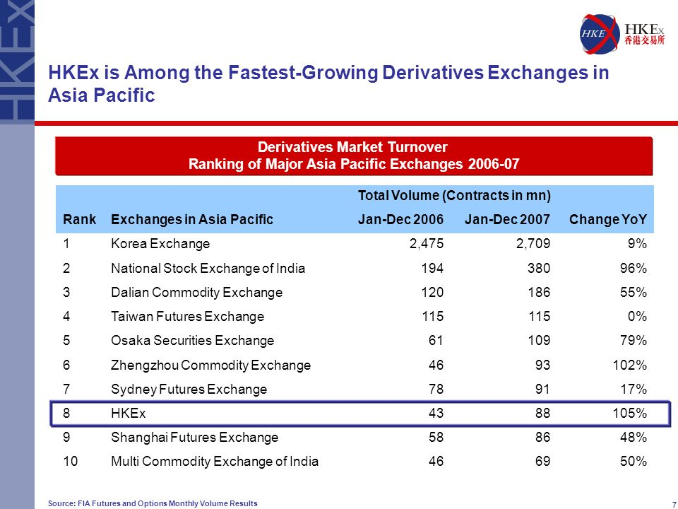 7 HKEx is Among the Fastest-Growing Derivatives Exchanges in Asia Pacific Source: FIA Futures and Options Monthly Volume Results 7 Total Volume (Contracts in mn) RankExchanges in Asia PacificJan-Dec 2006Jan-Dec 2007Change YoY 1Korea Exchange2,4752,7099% 2National Stock Exchange of India19438096% 3Dalian Commodity Exchange12018655% 4Taiwan Futures Exchange115 0% 5Osaka Securities Exchange6110979% 6Zhengzhou Commodity Exchange4693102% 7Sydney Futures Exchange789117% 8HKEx4388105% 9Shanghai Futures Exchange588648% 10Multi Commodity Exchange of India466950% Derivatives Market Turnover Ranking of Major Asia Pacific Exchanges 2006-07