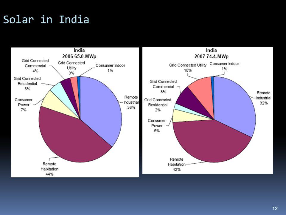 12 Solar in India