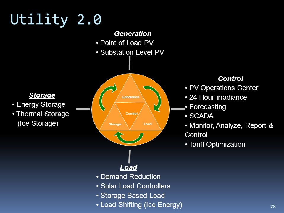 28 Utility 2.0 Control Generation Load Storage Energy Storage Thermal Storage (Ice Storage) Load Demand Reduction Solar Load Controllers Storage Based Load Load Shifting (Ice Energy) Control PV Operations Center 24 Hour irradiance Forecasting SCADA Monitor, Analyze, Report & Control Tariff Optimization Generation Point of Load PV Substation Level PV