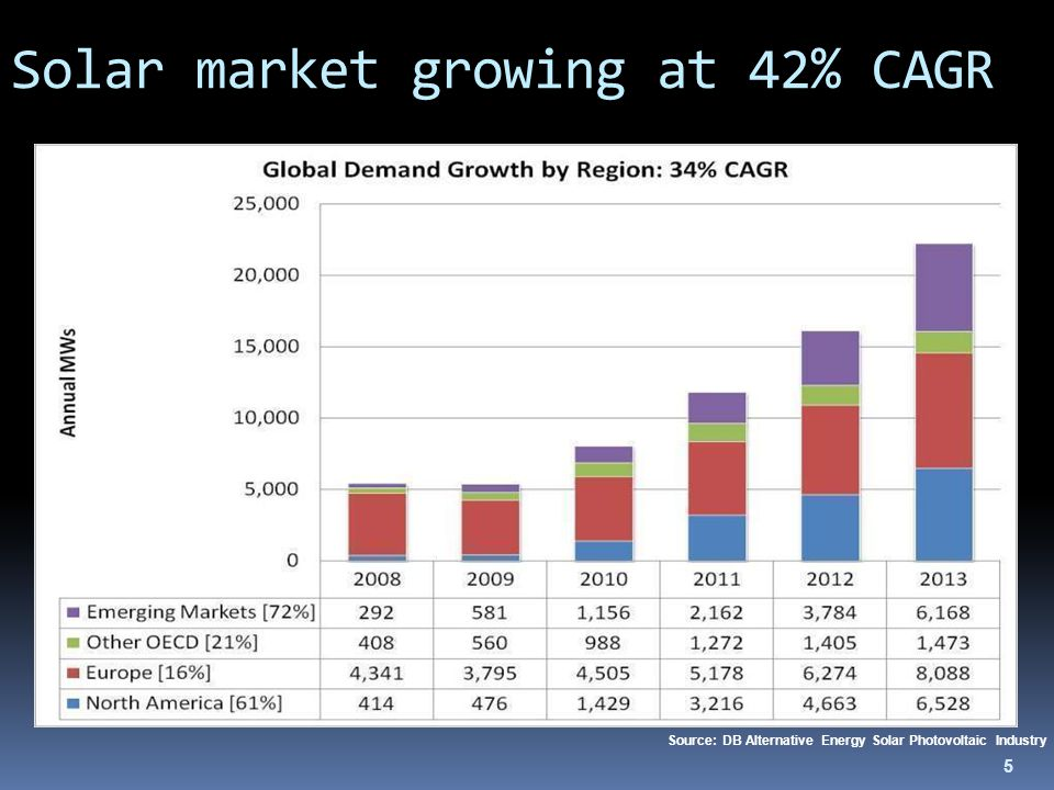 5 Solar market growing at 42% CAGR Source: DB Alternative Energy Solar Photovoltaic Industry