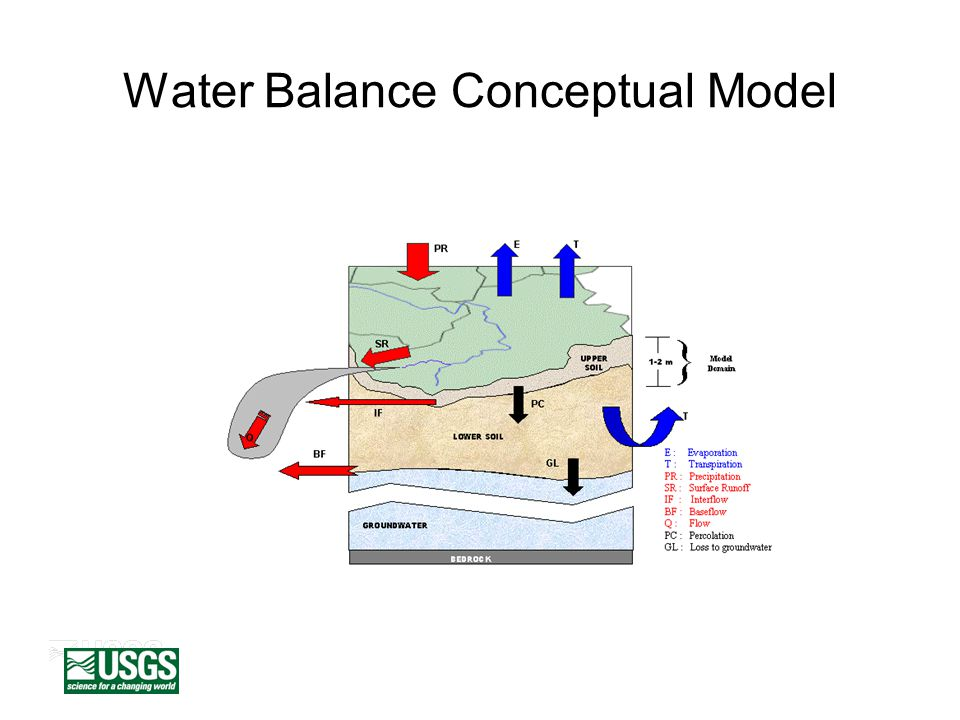 Runoff Response Function Flow time from cell to s outlet Aggregate flow times for each day