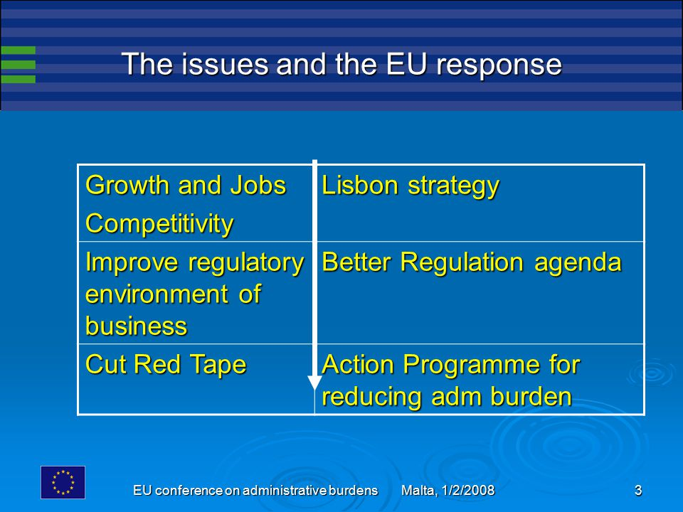 EU conference on administrative burdens Malta, 1/2/2008 14 The three stages of SCM INVOLVE STAKEHOLDERS I– Map I.O.'s II – Measure Costs III – Reduce burdens