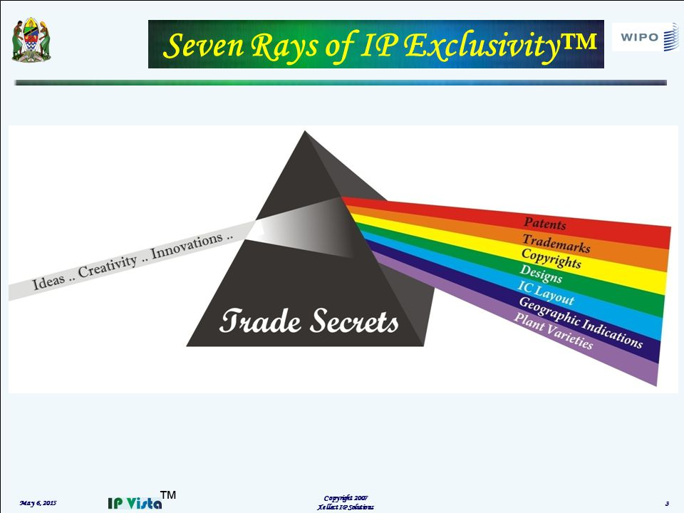 ™ IP ASSET MANAGEMENT May 6, 2015 Copyright 2007 4  Systematic management of different IP Assets that protect one or more product lines or business aspects  It is the quantification of previously mysterious IP efforts, enabling measurement and objective evaluation of investment scenarios
