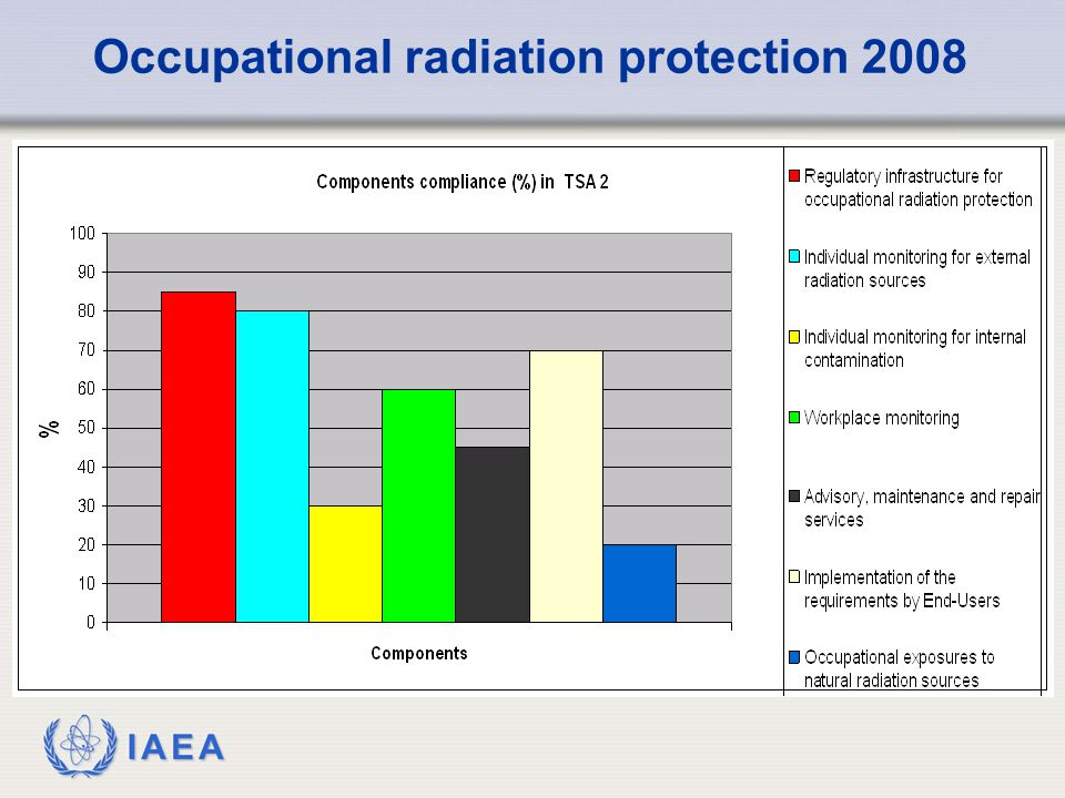 IAEA Occupational radiation protection 2008