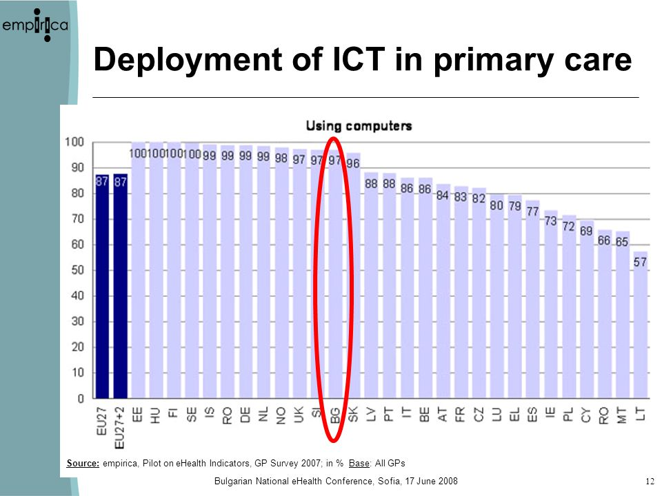 Bulgarian National eHealth Conference, Sofia, 17 June Deployment of ICT in primary care Source: empirica, Pilot on eHealth Indicators, GP Survey 2007; in % Base: All GPs