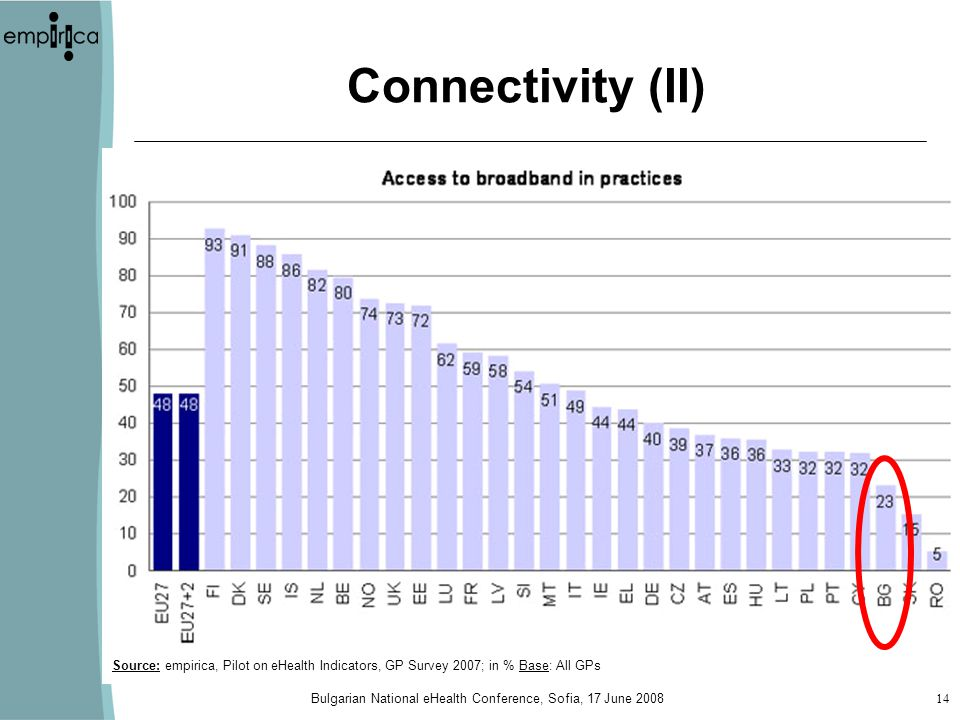 Bulgarian National eHealth Conference, Sofia, 17 June 200814 Connectivity (II) Source: empirica, Pilot on eHealth Indicators, GP Survey 2007; in % Bas
