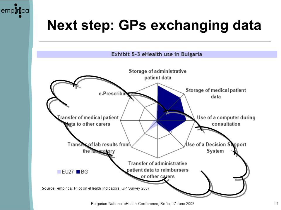 Bulgarian National eHealth Conference, Sofia, 17 June Next step: GPs exchanging data Source: empirica, Pilot on eHealth Indicators, GP Survey 2007