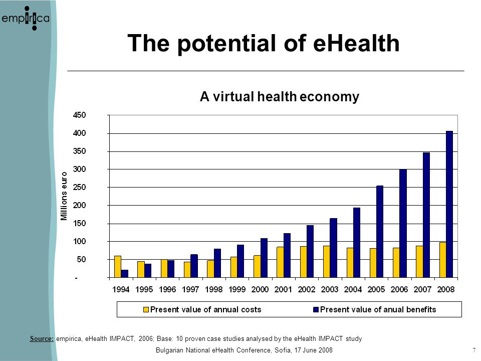 Bulgarian National eHealth Conference, Sofia, 17 June The potential of eHealth A virtual health economy Source: empirica, eHealth IMPACT, 2006; Base: 10 proven case studies analysed by the eHealth IMPACT study