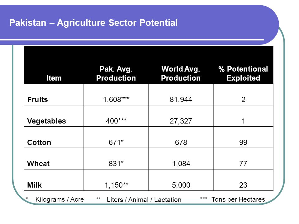 Pakistan – Agriculture Sector Potential Item Pak. Avg.