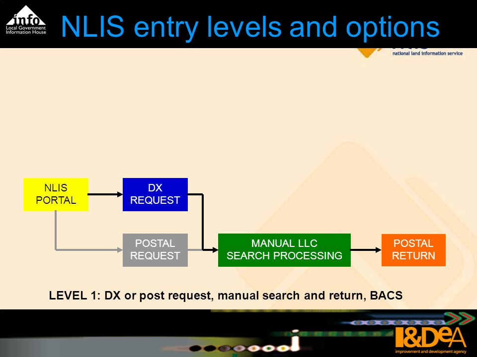 NLIS entry levels and options Traditional method of manual request, search and return FILL FORMS POSTAL REQUEST MANUAL LLC SEARCH PROCESSING POSTAL RETURN