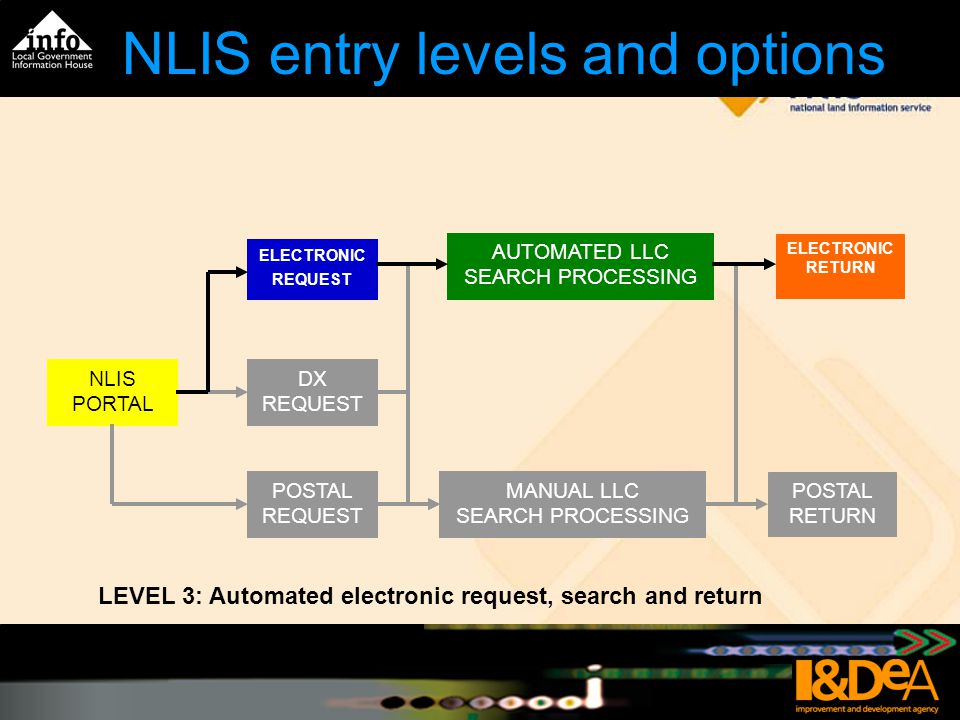 NLIS entry levels and options LEVEL 2: Electronic request, manual search and electronic return NLIS Starter Kit NLIS PORTAL POSTAL REQUEST MANUAL LLC SEARCH PROCESSING POSTAL RETURN DX REQUEST ELECTRONIC REQUEST ELECTRONIC RETURN
