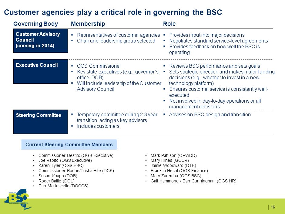 | Customer agencies play a critical role in governing the BSC 16 Governing BodyMembershipRole Customer Advisory Council (coming in 2014) Executive Council Steering Committee ▪ Representatives of customer agencies ▪ Chair and leadership group selected ▪ Provides input into major decisions ▪ Negotiates standard service-level agreements ▪ Provides feedback on how well the BSC is operating ▪ OGS Commissioner ▪ Key state executives (e.g., governor's office, DOB) ▪ Will include leadership of the Customer Advisory Council ▪ Reviews BSC performance and sets goals ▪ Sets strategic direction and makes major funding decisions (e.g., whether to invest in a new technology platform) ▪ Ensures customer service is consistently well- executed ▪ Not involved in day-to-day operations or all management decisions ▪ Temporary committee during 2-3 year transition, acting as key advisors ▪ Includes customers ▪ Advises on BSC design and transition Commissioner Destito (OGS Executive) Joe Rabito (OGS Executive) Karen Tyler (OGS BSC) Commissioner Boone/Trisha Hite (DCS) Susan Knapp (DOB) Roger Bailie (DOL) Dan Martuscello (DOCCS) Mark Pattison (OPWDD) Mary Hines (GOER) Jamie Woodward (DTF) Franklin Hecht (OGS Finance) Mary Zaremba (OGS BSC) Gail Hammond / Dan Cunningham (OGS HR) Current Steering Committee Members