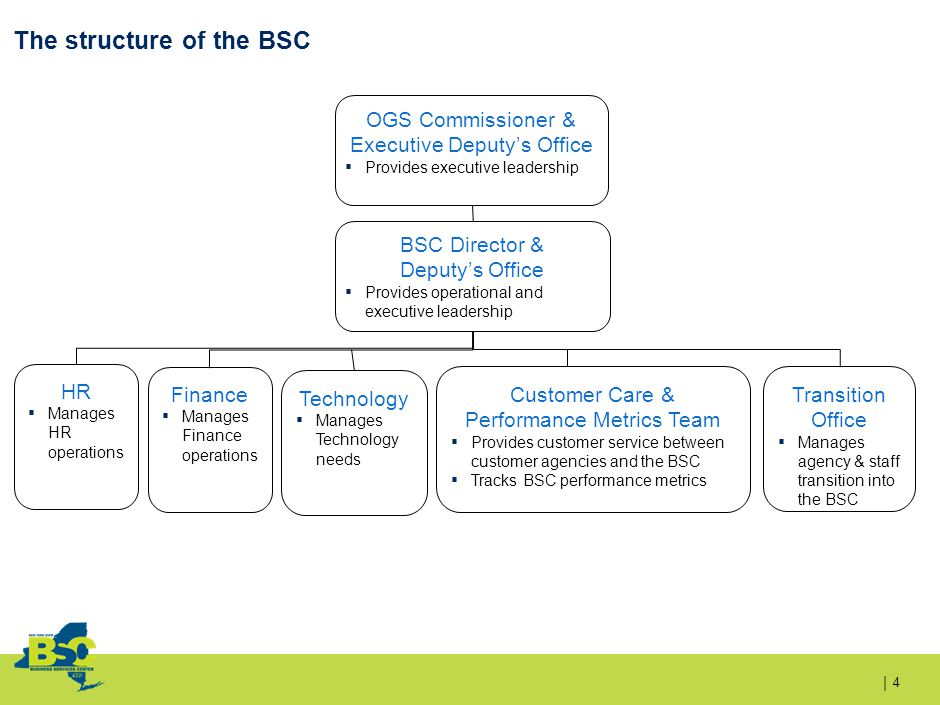 | The structure of the BSC 4 OGS Commissioner & Executive Deputy's Office ▪ Provides executive leadership BSC Director & Deputy's Office ▪ Provides operational and executive leadership HR ▪ Manages HR operations Finance ▪ Manages Finance operations Customer Care & Performance Metrics Team ▪ Provides customer service between customer agencies and the BSC ▪ Tracks BSC performance metrics Transition Office ▪ Manages agency & staff transition into the BSC Technology ▪ Manages Technology needs
