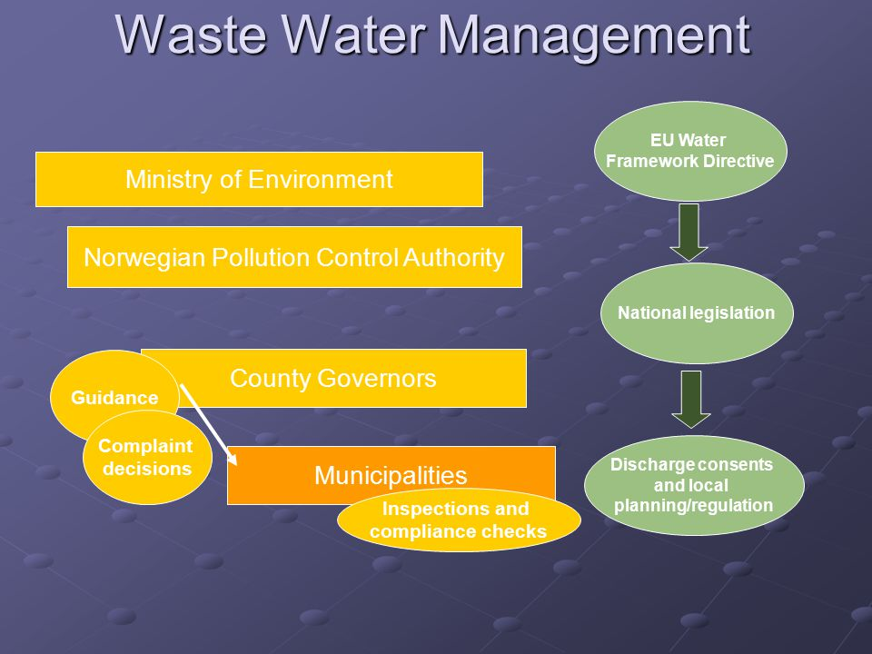 Waste Water Management Ministry of Environment Norwegian Pollution Control Authority County Governors EU Water Framework Directive National legislation Discharge consents and local planning/regulation Municipalities Guidance Complaint decisions Inspections and compliance checks
