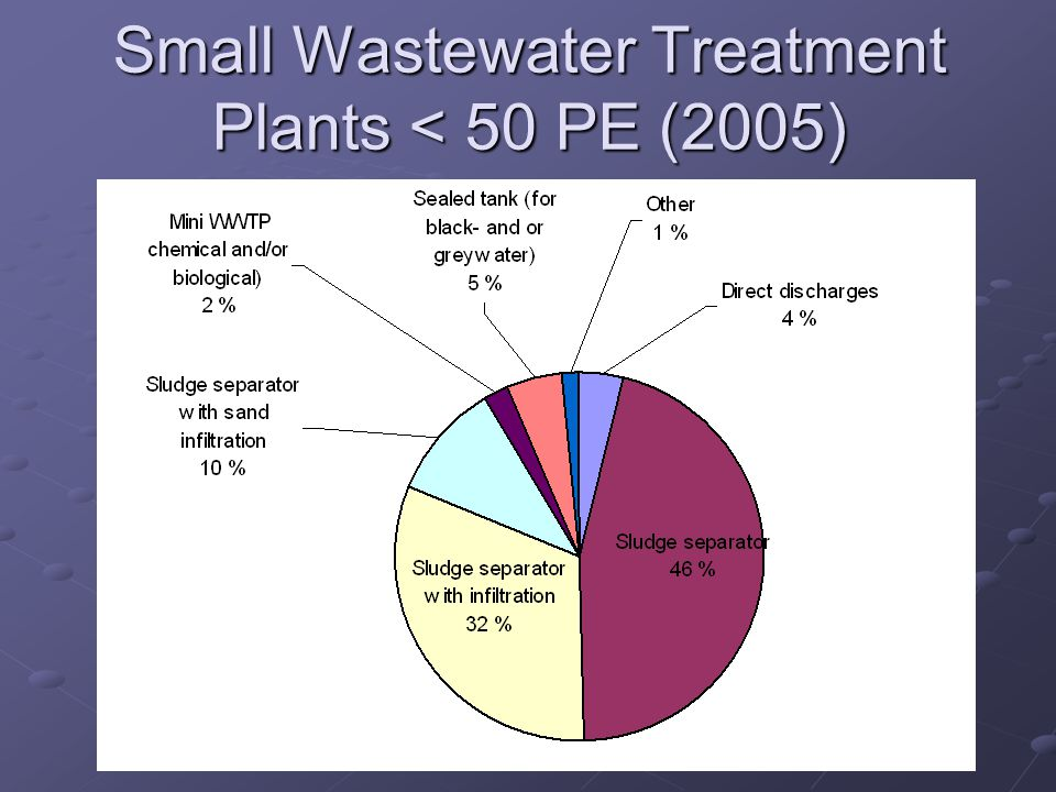 Small Wastewater Treatment Plants < 50 PE (2005)