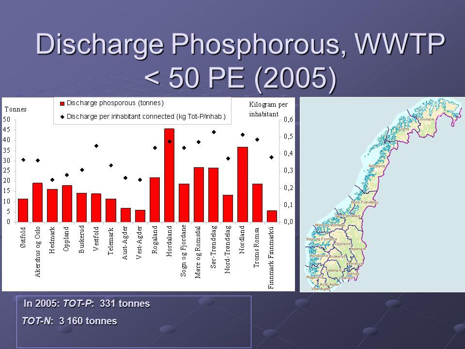 Discharge Phosphorous, WWTP < 50 PE (2005) In 2005: TOT-P: 331 tonnes In 2005: TOT-P: 331 tonnes TOT-N: 3 160 tonnes