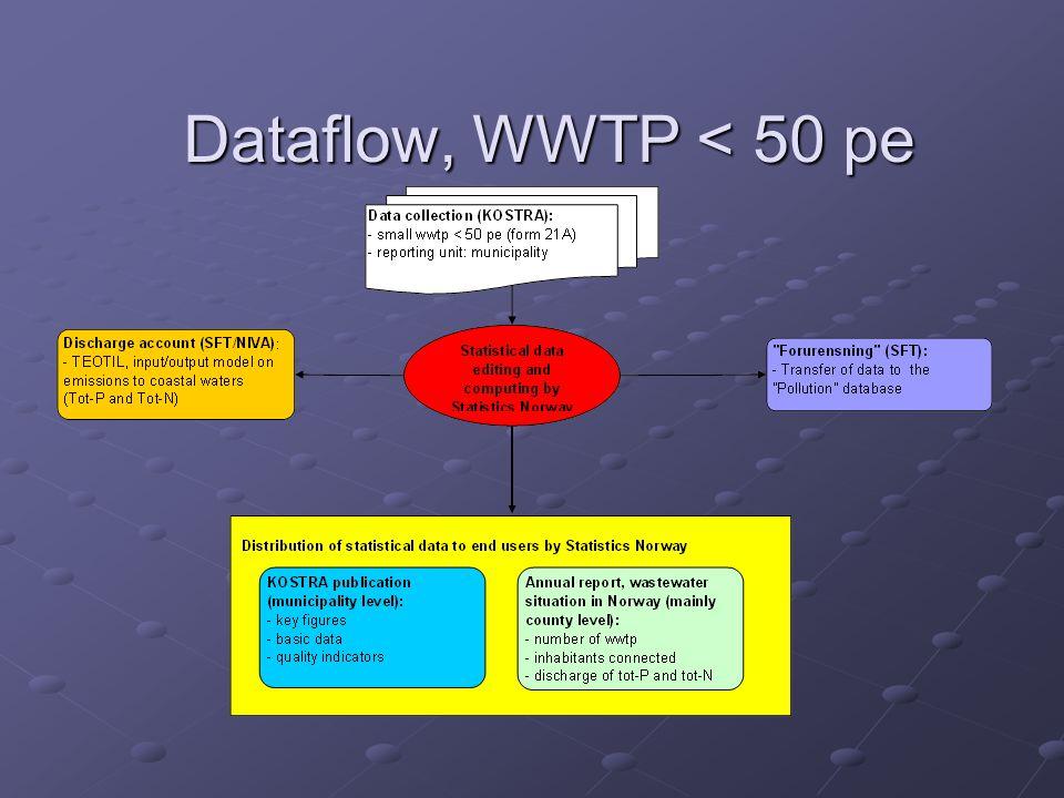 Dataflow, WWTP < 50 pe