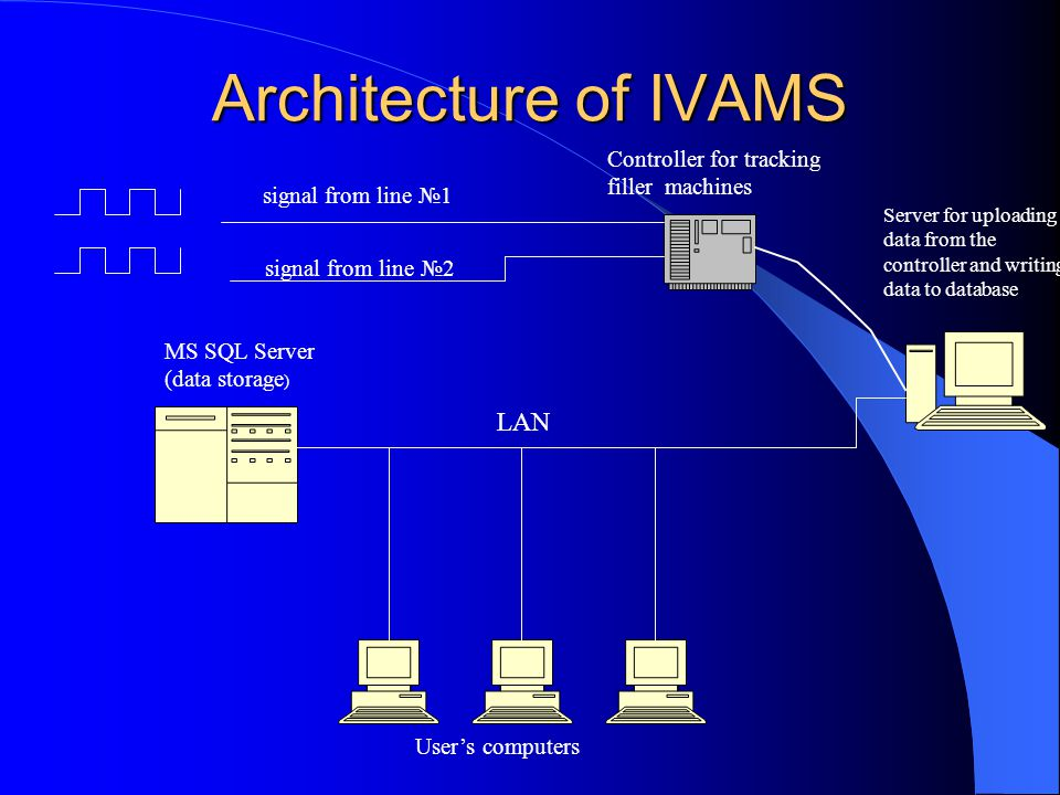 Architecture of IVAMS signal from line №1 Controller for tracking filler machines signal from line №2 Server for uploading data from the controller and writing data to database MS SQL Server (data storage ) LAN User's computers