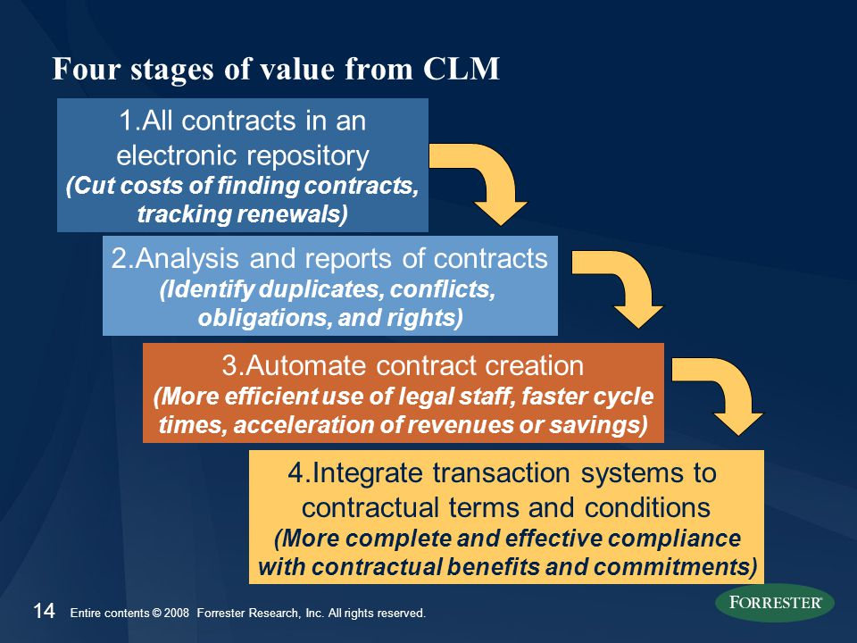 14 Entire contents © 2008 Forrester Research, Inc. All rights reserved. Four stages of value from CLM 1.All contracts in an electronic repository (Cut