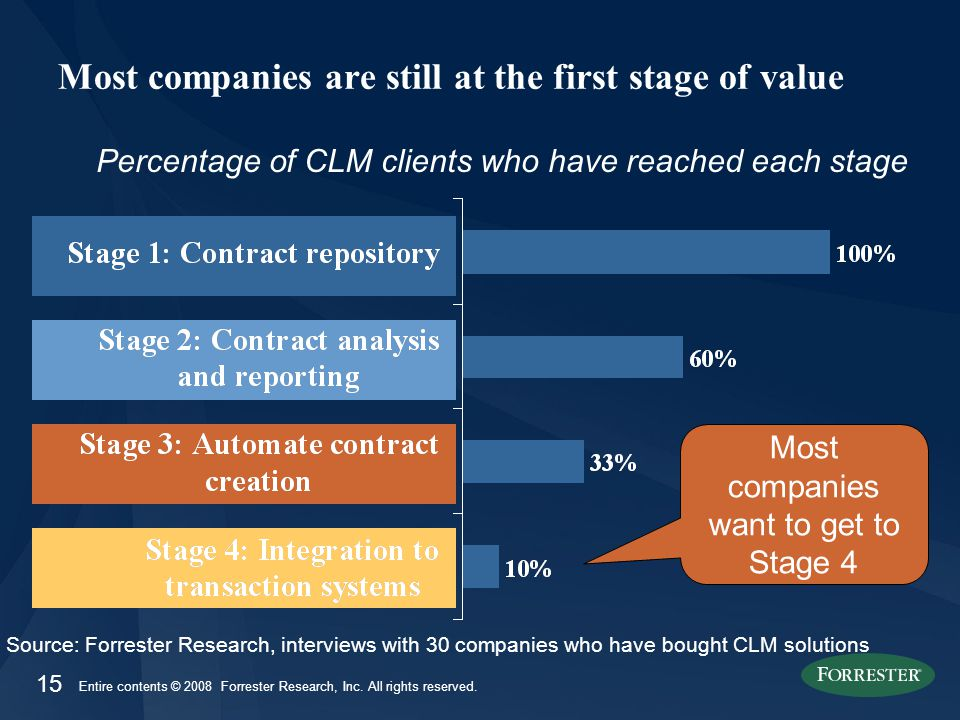 15 Entire contents © 2008 Forrester Research, Inc. All rights reserved. Most companies are still at the first stage of value Percentage of CLM clients