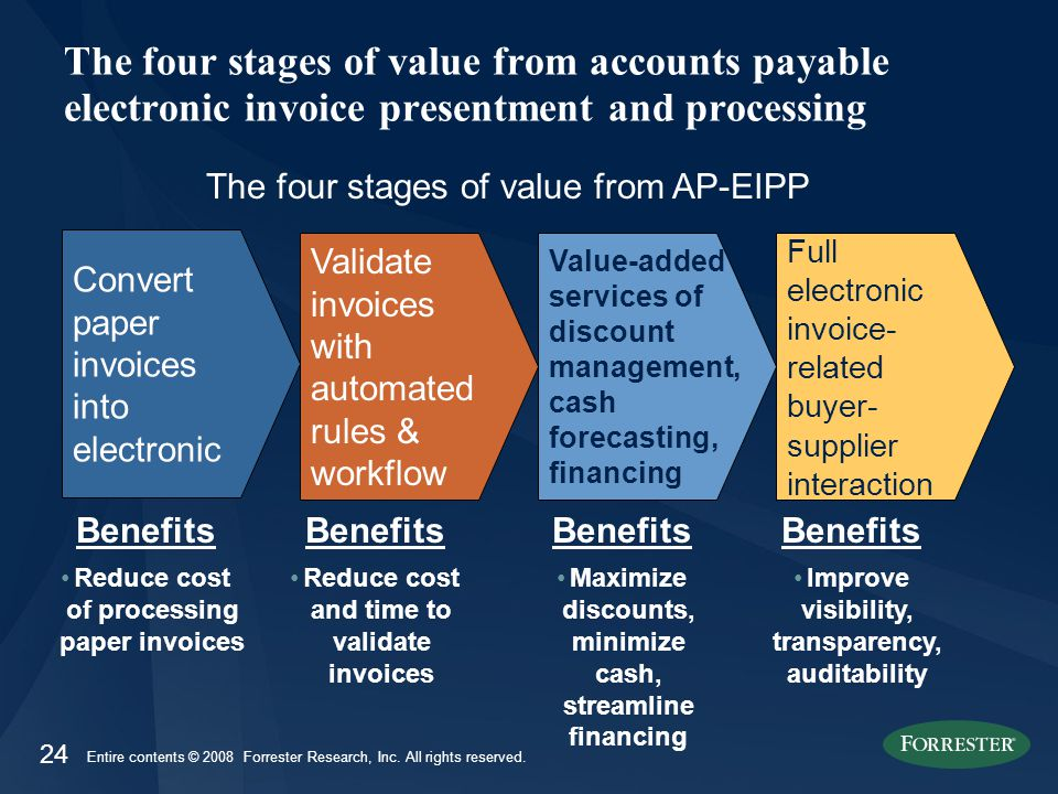 24 Entire contents © 2008 Forrester Research, Inc. All rights reserved. The four stages of value from accounts payable electronic invoice presentment