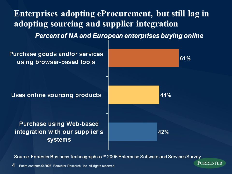 4 Entire contents © 2008 Forrester Research, Inc. All rights reserved. Enterprises adopting eProcurement, but still lag in adopting sourcing and suppl