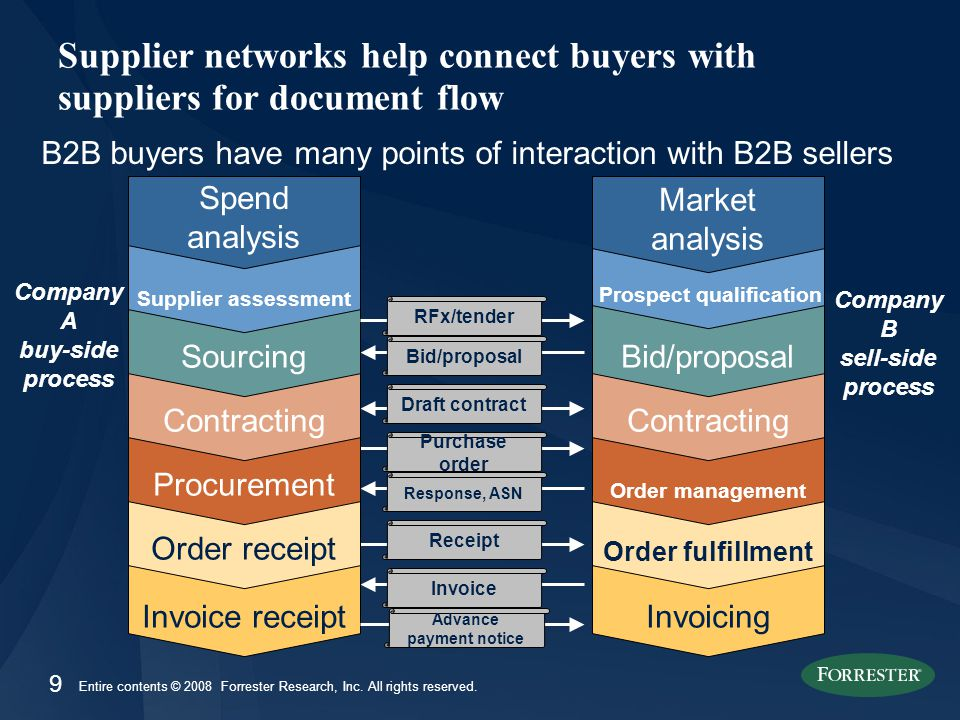 9 Entire contents © 2008 Forrester Research, Inc. All rights reserved. Invoice receipt Supplier networks help connect buyers with suppliers for docume