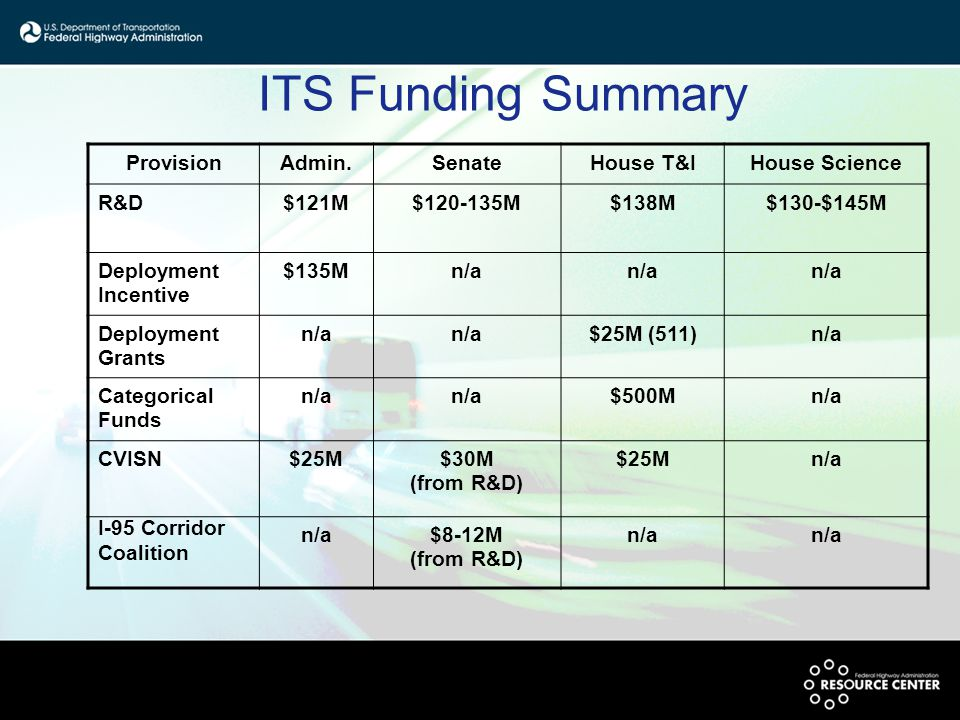 ITS Funding Summary ProvisionAdmin.SenateHouse T&IHouse Science R&D$121M$120-135M$138M$130-$145M Deployment Incentive $135Mn/a Deployment Grants n/a $