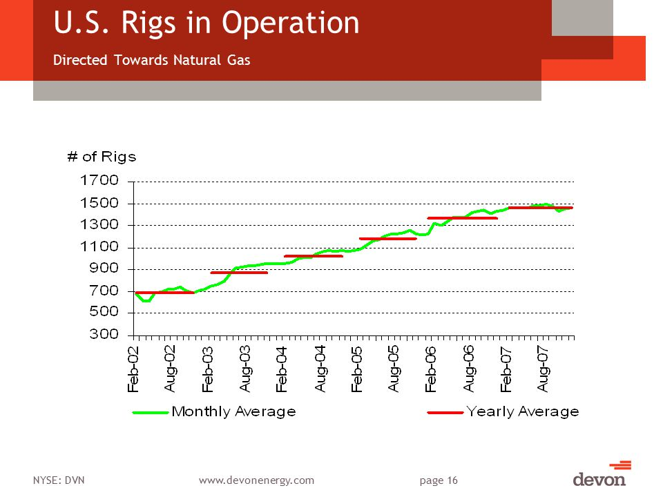 NYSE: DVNwww.devonenergy.compage 16 U.S. Rigs in Operation Directed Towards Natural Gas