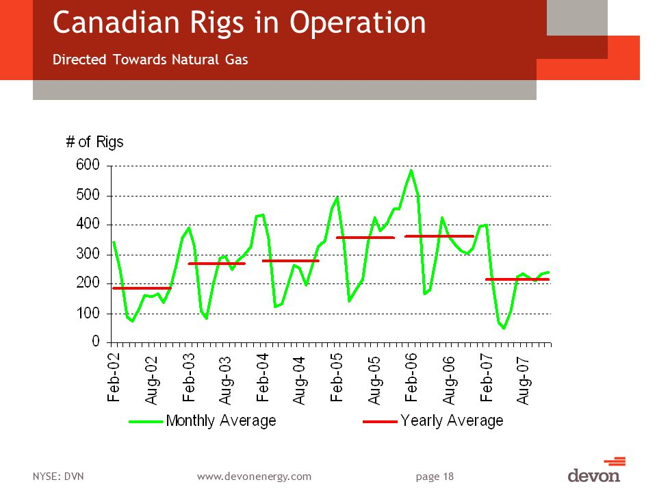 NYSE: DVNwww.devonenergy.compage 18 Canadian Rigs in Operation Directed Towards Natural Gas