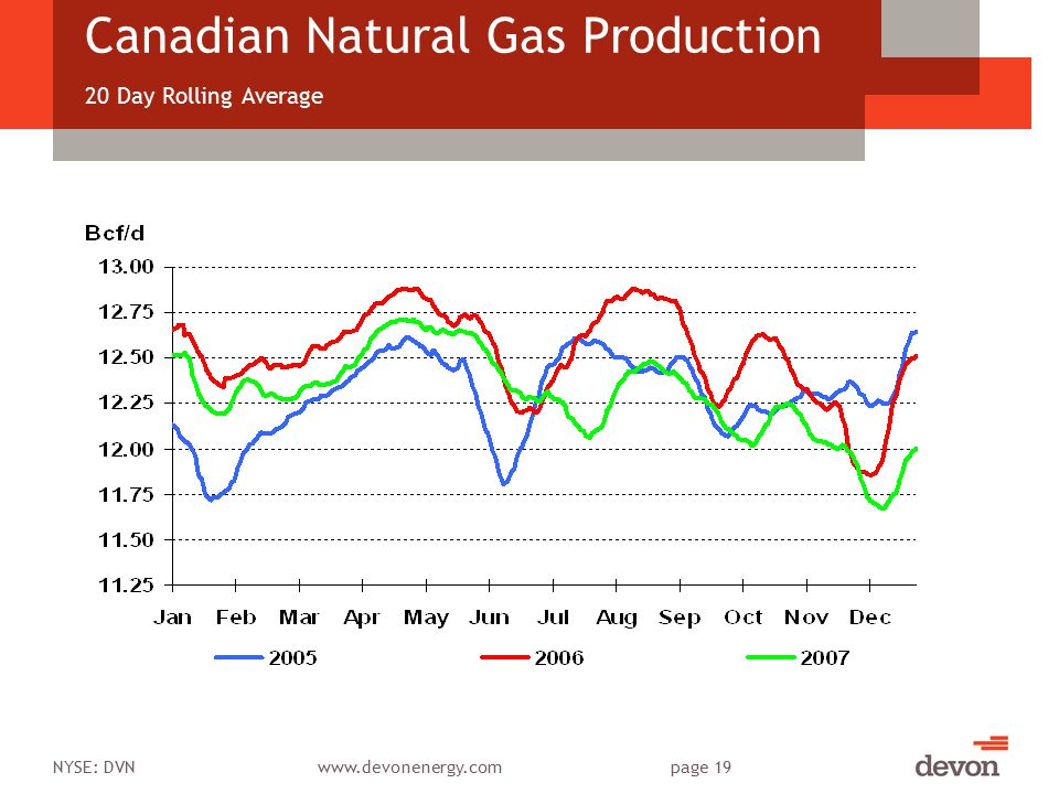NYSE: DVNwww.devonenergy.compage 19 Canadian Natural Gas Production 20 Day Rolling Average