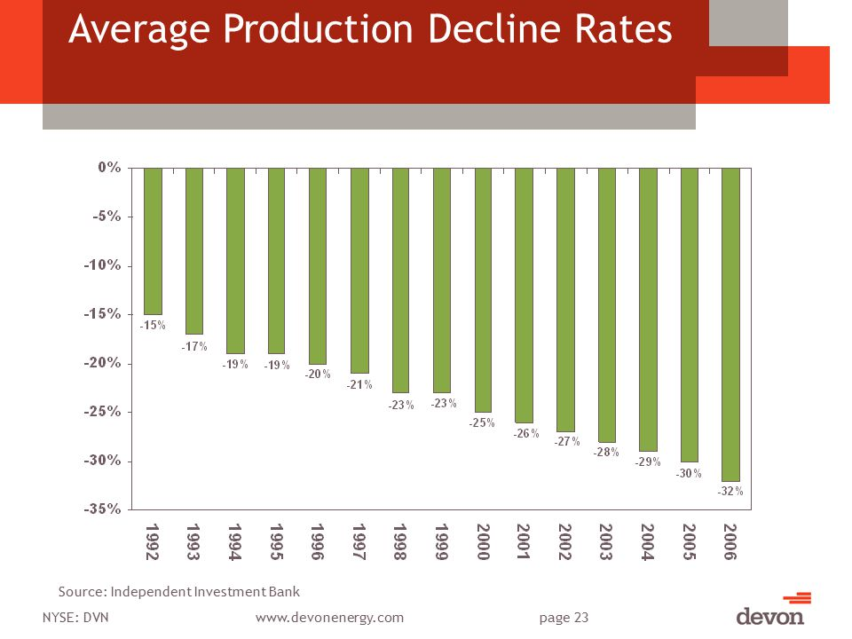 NYSE: DVNwww.devonenergy.compage 23 Average Production Decline Rates Source: Independent Investment Bank