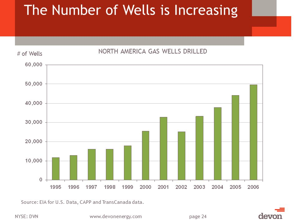 NYSE: DVNwww.devonenergy.compage 24 The Number of Wells is Increasing Source: EIA for U.S.